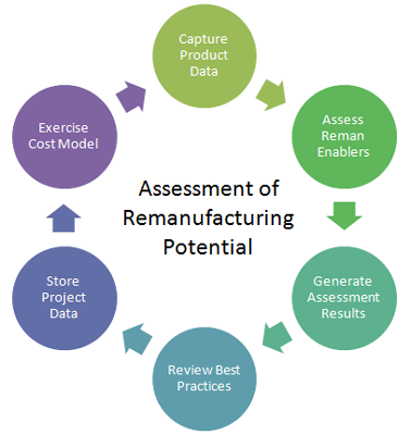 Graph showing iterative process for applying the Remanufacturing Assessment Tool.